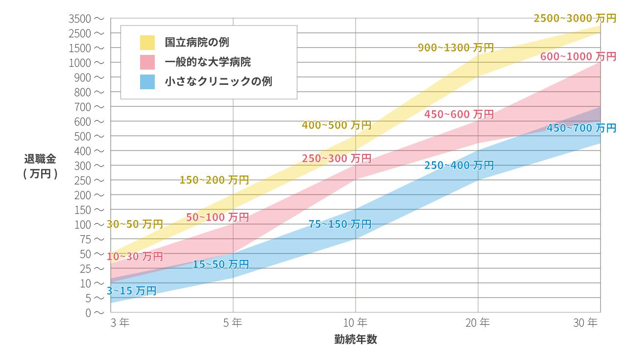 退職金と勤続年数の職場別比較表